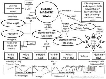 Electromagnetic Spectrum: Waves Concept Map