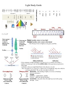 Electromagnetic Waves Study Guide