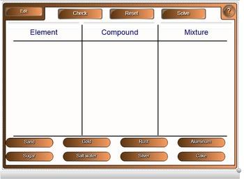 Element vs Compound Activity