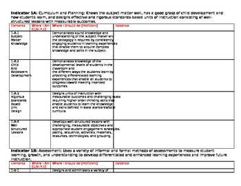 Elements and Evidence for Teacher Evaluation System