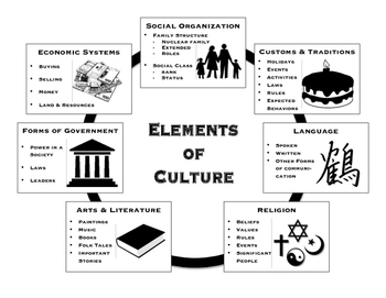 Elements of Culture - Handouts and Graphic Organizers