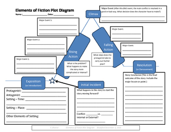 Elements of Fiction Plot Diagram Worksheet
