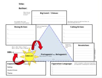 Common Core Elements of Plot, Freytag's Pyramid Triangle,