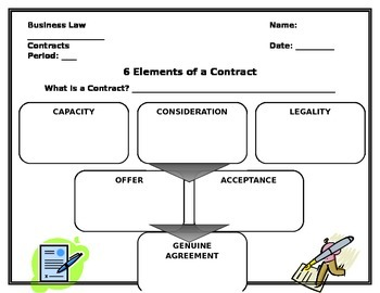 Elements of a Contract Graphic Organizer