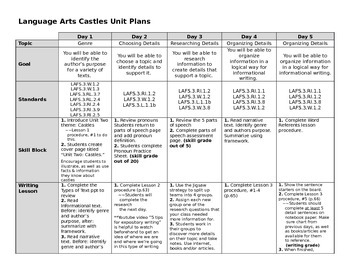 Empowering Writers Third Grade Castles Unit Map