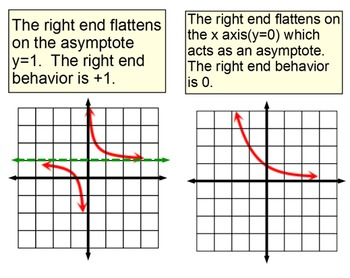 End Behavior of Graphs of Functions, Reference & 2 Assignm