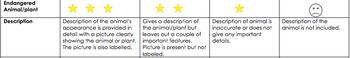 Endangered Animal Report rubric assessment.