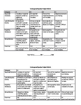 Endangered Species Project Rubric