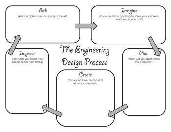 Engineering Desgin Process Graphic Organizer