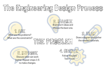 Engineering Design Process Poster