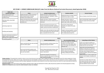 England  Primary KS1 2014 New Science Curriculum 1 Pager S