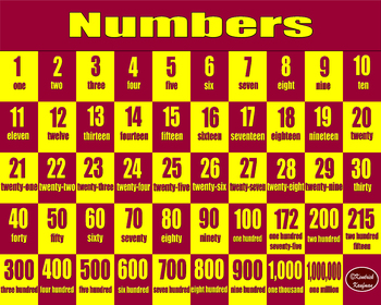 English Numbers 1-1,000,000 Poster