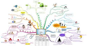 English Verb --- Creative Visual Map