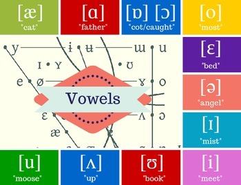English Diction for Singers - Vowels