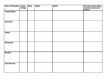 Enlightenment Philosopher Project Chart