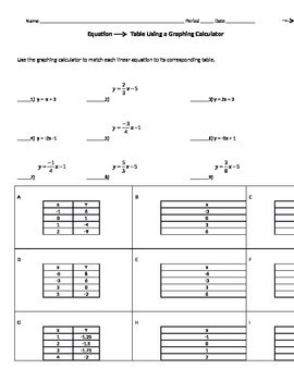 Equation to Table Multiple Representations