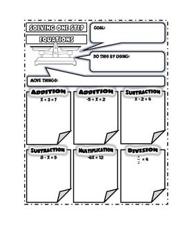 Equations Doodle Notes Bundle