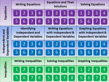 Equations and Inequalities Mega Review PowerPoint - Editab