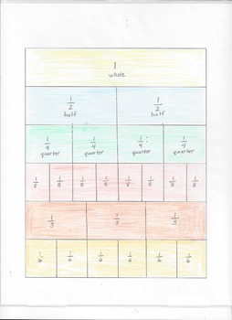Equivalent Fraction Comparison Chart
