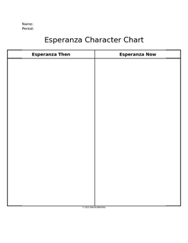 Esperanza Character Chart - House on Mango Street