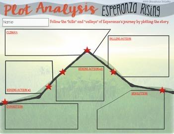 Esperanza Rising   Novel Analysis Packet