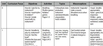 Essential Elements Unit Overview