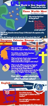 Essential Question Infographic Outline US History New Worl