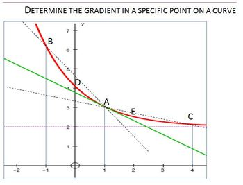 Estimate the gradient in a point on a curve
