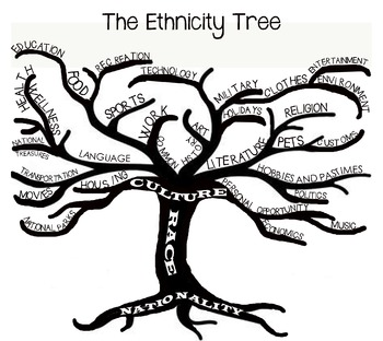 Ethnicity Tree