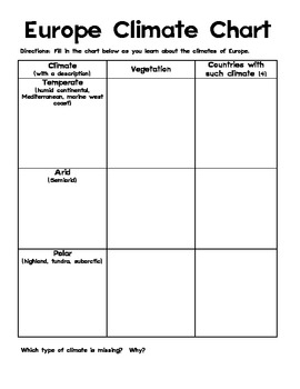 Europe Climate Chart Graphic Organizer