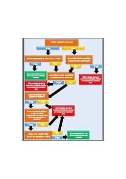 Evaluating Websites Flow Chart