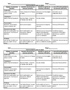 Évaluation: Communication orale en classe