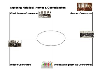 Exploring Historical Themes: Confederation