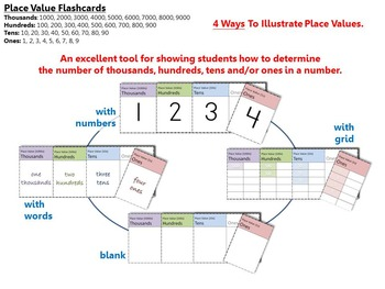 PLACE VALUE – Various Flashcards, Worksheets and Displays