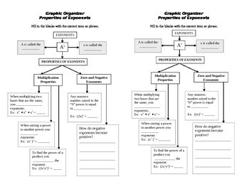 Exponents Graphic Organizer