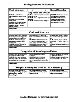 Extended Standards 3-5 most to least Complexity data chart