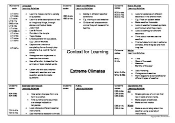 Extreme Climates Topic Plan