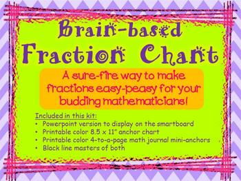 FRACTIONS - Brain-based Fraction Chant - Powerpoint, ancho
