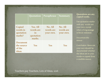 FREE Chart on Quotation, Paraphrase, and Summary