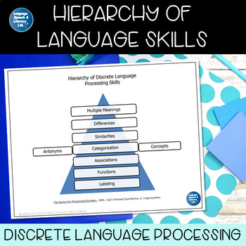 FREE - Hierarchy of Discrete Language Processing Skills