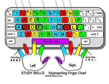 FREE Keyboarding Finger Charts