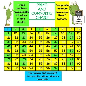 FREE Prime and Composite Chart! 4.OA.B.4