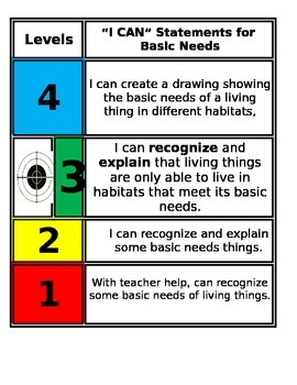 FSS Science Marzano Scale - Basic Needs 2nd