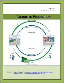Factors of Production Lesson Plan and PowerPoint Bundle