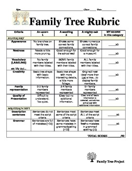 Family Tree Rubric (Generic)
