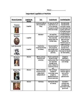 Famous Loyalists and Patriots Information Gap