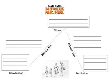 Fantastic Mr. Fox Plot Diagram