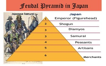 Feudalism: A Comparative study between Feudal Japan and Fe