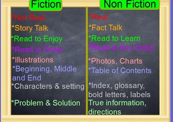 Fiction and Non Fiction Flipchart