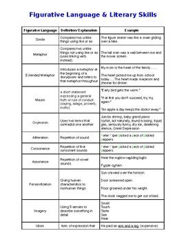 Figurative Language & Literary Skills definitions and exam